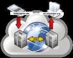 XMPP-Netzwerk